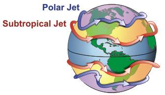 Diagram of the jet stream