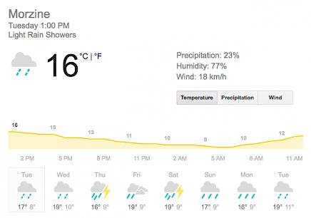 Weather Forecast in June - Morzine - Mountain Mavericks