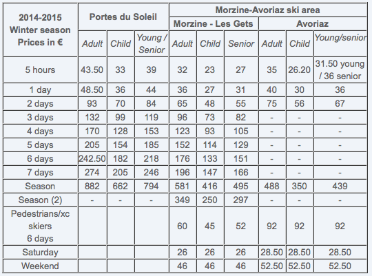 Portes Du Soleil and Morzine Lift Pass Prices for Winter 2014-15