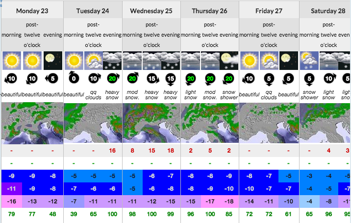 Snow Forecast Morzine