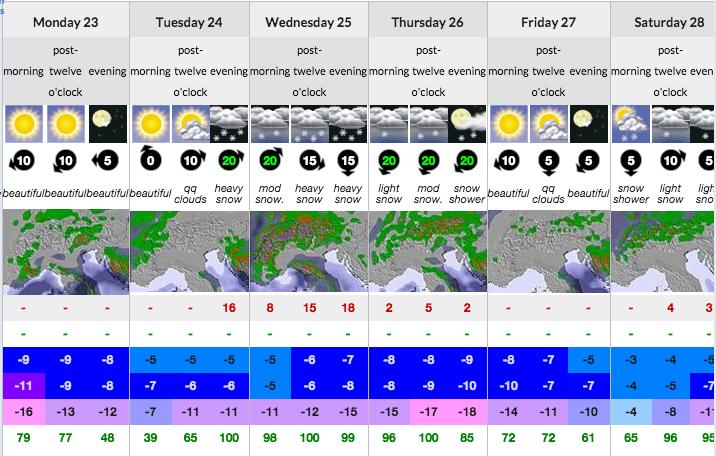 Snow Forecast Morzine