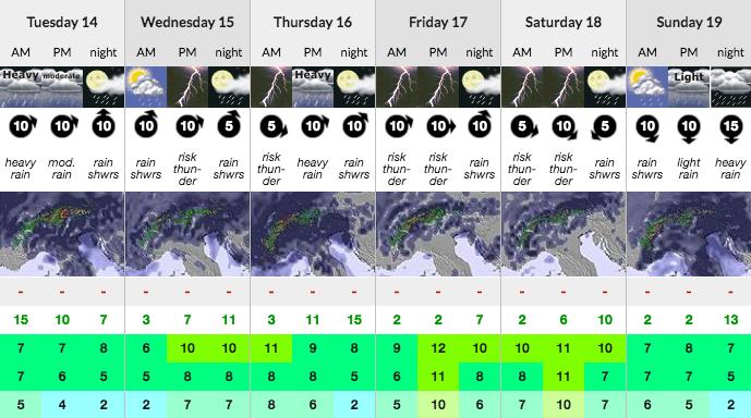 June Weather Forecast in Morzine. Mountain Mavericks